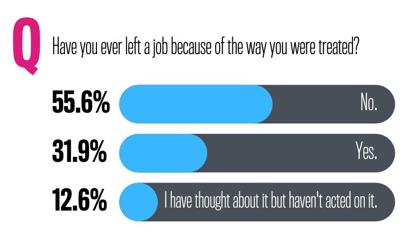 Childfree at Work Survey